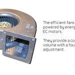 Efficient fans